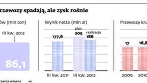 PKP Cargo: przewozy spadają, ale zysk rośnie