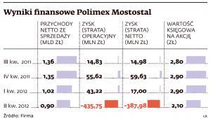 Wyniki finansowe Polimex-Mostostal