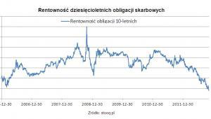 Rentowność dziesięcioletnich obligacji skarbowych
