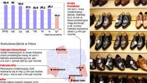 Branża obuwnicza - słabszy rok po latach wzrostów