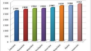 Zarobki doświadczonych pracowników fizycznych   w wybranych województwach (brutto, PLN)