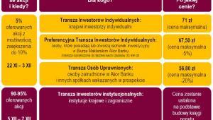Debiut Alior Banku w liczbach, źródło: materiały Alior Banku