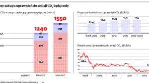 Koszty zakupu uprawnień do emisji CO2 będą rosły