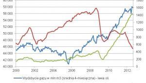 Wydobycie gazu w USA