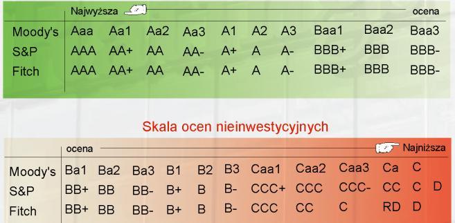 Skala ratingów kredytowych w różnych agencjach