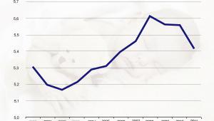 Liczba urodzeń w Europie w latach 2000-2011