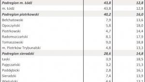 Bezrobocie w kwietniu 2013 r. - WOJ. ŁÓDZKIE