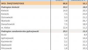 Bezrobocie w kwietniu 2013 r. - WOJ. ŚWIĘTOKRZYSKIE
