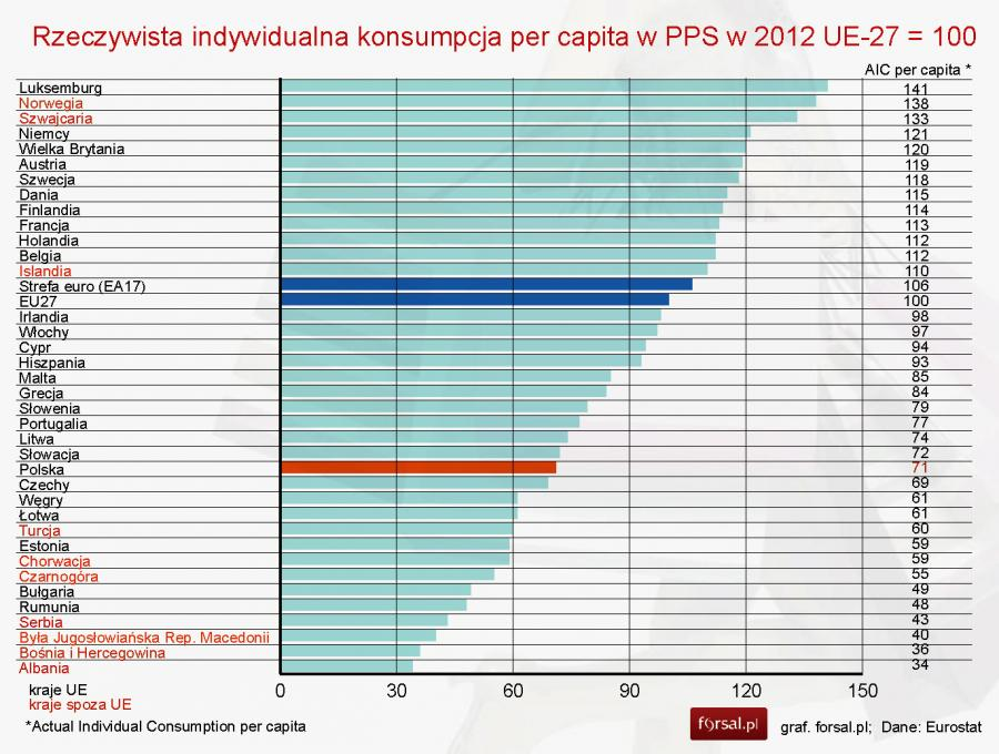 Eurostat Pkb Per Capita