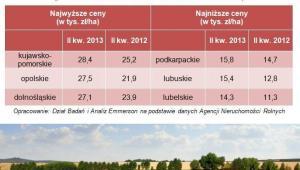 Województwa o najwyższej i najniższej cenie gruntów rolnych sprzedanych przez Agencję Nieruchomości Rolnych  (porównanie średnich cen za II kw. 2012 i II kw. 2013 r.)