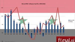 Wzrost PKB i inflacja w Syrii