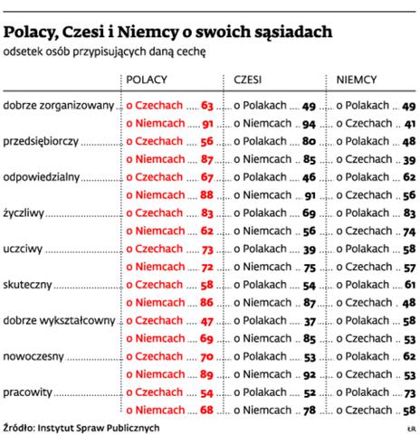 Polacy, Czesi i Niemcy o swoich sąsiadach