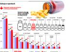Polska w czołówce europejskich lekomanów. Tabletki kupujemy w hurtowych ilościach