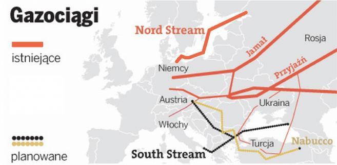 gazociągi - Nord Stream, Sourh Stream, Jamał, Przyjaźń, Nabucco