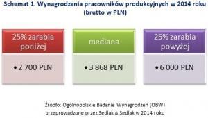 Wynagrodzenia pracowników produkcyjnych w 2014 roku  (brutto w PLN)