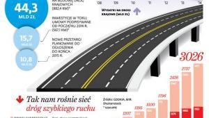 Tak nam rośnie sieć dróg szybkiego ruch
