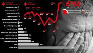 Przyczyny i liczba samobójstw