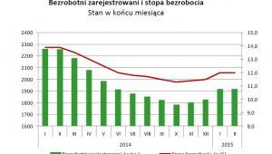 Bezrobotni zarejestrowani i stopa bezrobocia