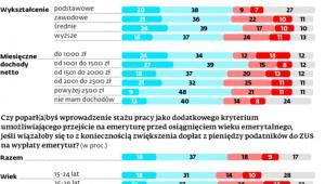 Polacy chcą pracować krócej