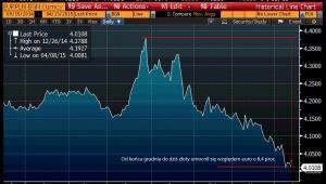 Umocnienie złotego - kurs EURPLN