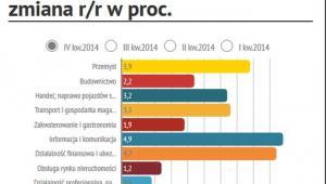 PKB w Polski w 4kw.2014