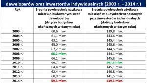 Zmiany średniej powierzchni mieszkań ukończonych przez deweloperów oraz inwestorów indywidualnych