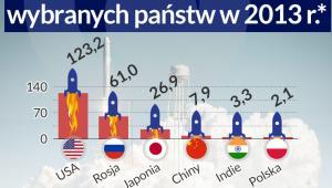 Budżety kosmiczne wybranych państw w 2013 roku