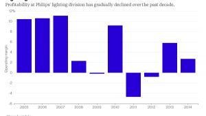 Opłacalność segmentu oświetleniowego Philipsa