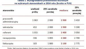 Wynagrodzenia pracowników biurowych  na wybranych stanowiskach w 2014 roku (brutto w PLN