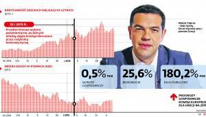 Grecja obligacje