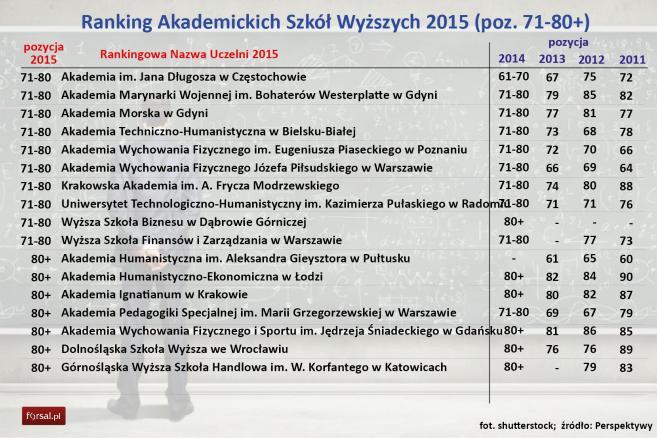 Ranking Akademickich Szkół Wyższych 2015 (poz. 71-80+)