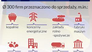 Plan prywatyzacji na Ukrainie (infografika Dariusz Gąszczyk/CC by Jennifer Boyer)