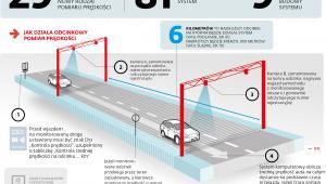 Odcinkowy pomiar prędkości - schemat działania
