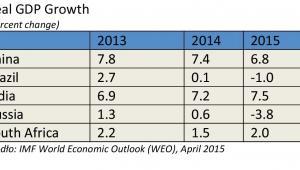 Wzrost PKB