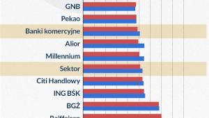 Wskaźnik kosztów do dochodów (inf. Dariusz Gąszczyk)