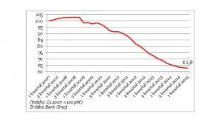 Ceny nieruchomości w Grecji