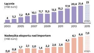 Eksport produktów rolno-spożywczych z Polski