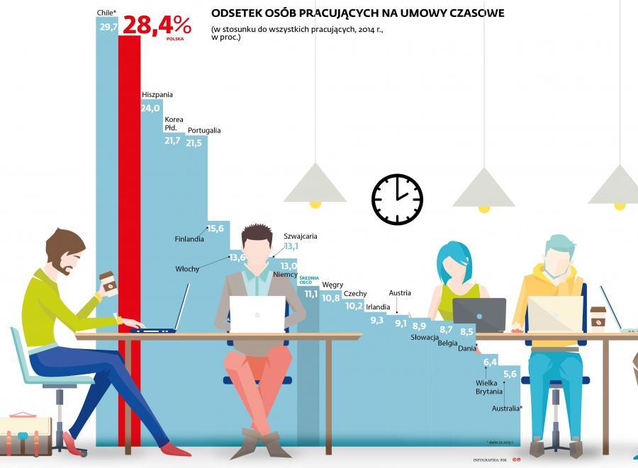 Odsetek osób pracujących na umowy czasowe