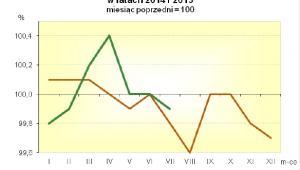 Inflacja w latach 2014 i 2015, źródło: GUS