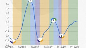 Przebieg zagregowanego cyklu koniunkturalnego w polskiej gospodarce (dane miesięczne)