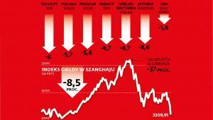 Spadki na światowych giełdach