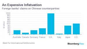 Wartość bankowych powiązań z chińskimi kontrahentami