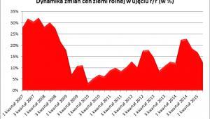 Dynamika zmian cen ziemi rolnej