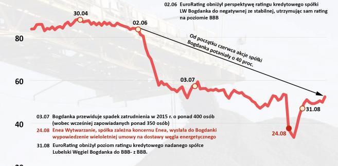 LW Bogdanka - kurs akcji