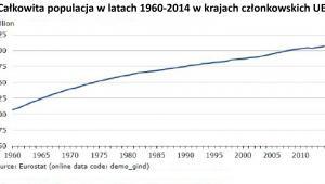 Całkowita populacja w latach 1960-2014 w krajach członkowskich UE