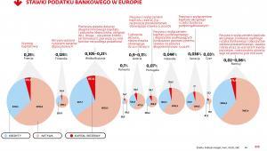Stawki podatku bankowego w Europie