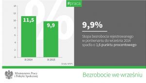 Szacunki bezrobocia w Polsce według MPiPS - dane za wrzesień 2015