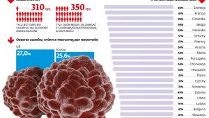 Liczba chorych na raka i odsetek zgonów