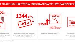 Sytuacja na rynku kredytów mieszkaniowych - październik