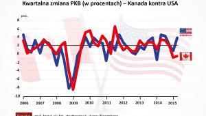 Kwartalna zmiana PKB (w procentach) – Kanada kontra USA